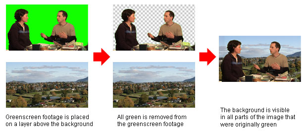 Greenscreen Keying. There are two common ways to create a chroma key: